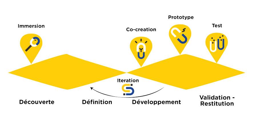 Schema processus Design de Service