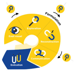schéma processus stratégie océan bleu